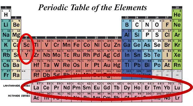 Periodiska systemet - Sällsynta jordartsmetaller