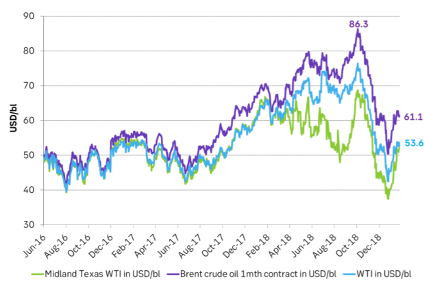 The local Permian crude oil price traded at a huge discount