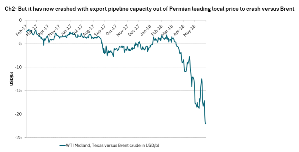 But it has now crashed with export pipeline capacity out of Permian leading local price to crash versus Brent