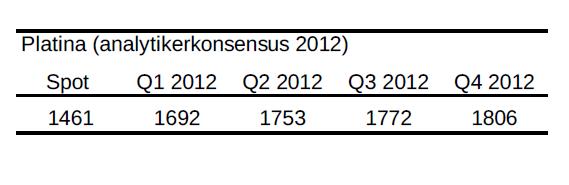Analytikerkonsensus för platina år 2012