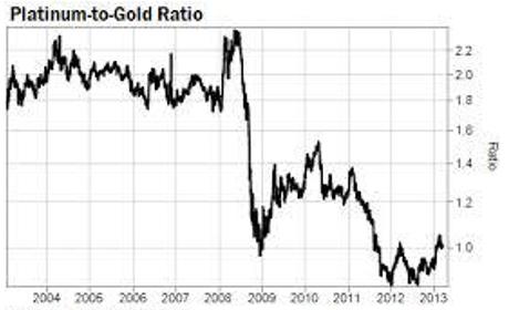 Kvot mellan guld-platina