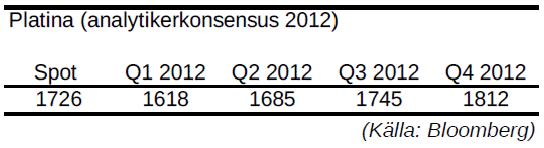 Platina - Prognos på pris för år 2012 - Analytikerkonsensus