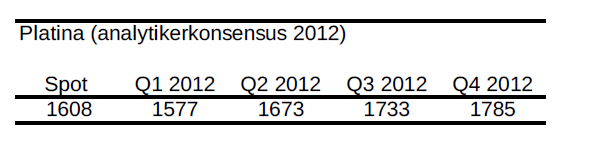 Platina - Prognos på pris - Analytikerkonsensus år 2012
