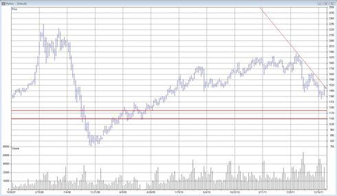 Teknisk analys av platina - Graf