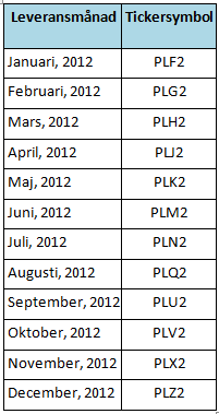 Terminer på råvaran platina går till leverans varje månad