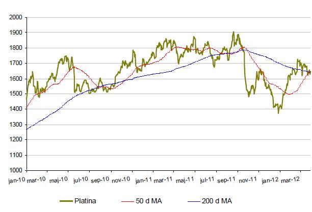 Platinaprisets utveckling år 2010 till 2012