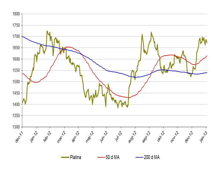 Platinaprisets utveckling år 2011, 2012, 2013
