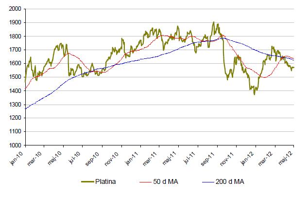 Platinaprisets utveckling - Graf jan 2010 - maj 2012