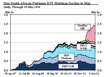 Platinum holdings by ETPs
