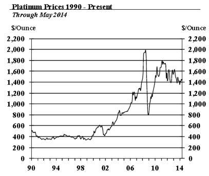 Platinum prices 1990 - 2014