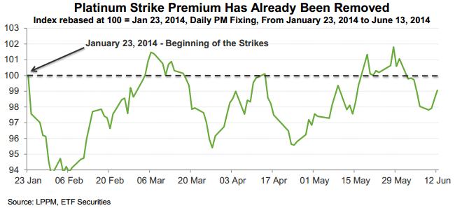 Platinum strike premium has already been removed