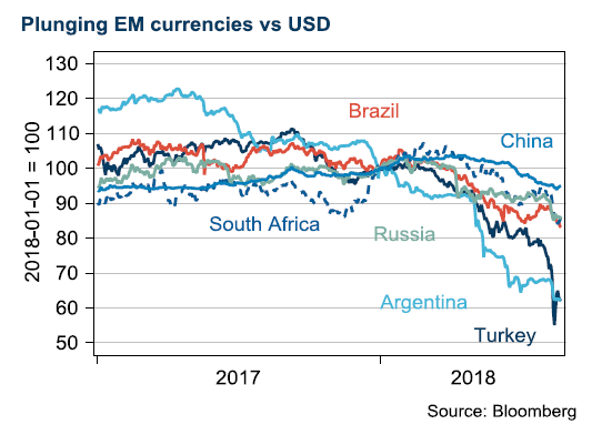 Plunging EM currencies vs USD