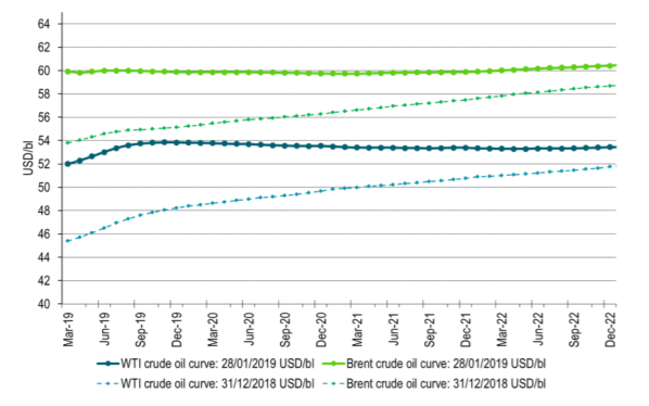 OPEC+ is tightening the global market => flat Brent crude oil curve. Weak contango WTI curve