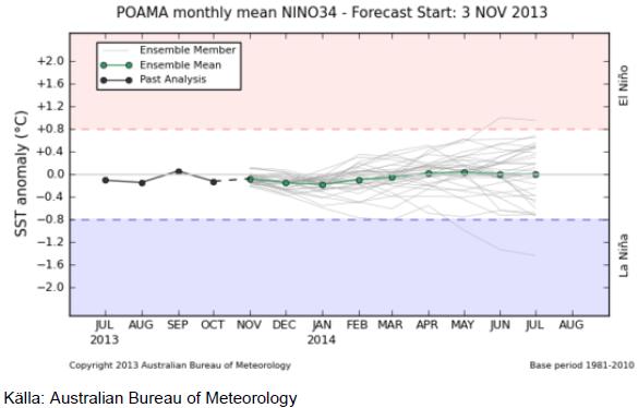 POAMA monthly mean NINO341