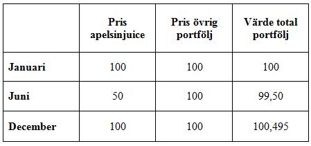Portfölj, råvaror, index och viktning