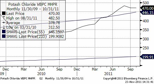 Potash Chloride WBPC MHPR - Diagram priser