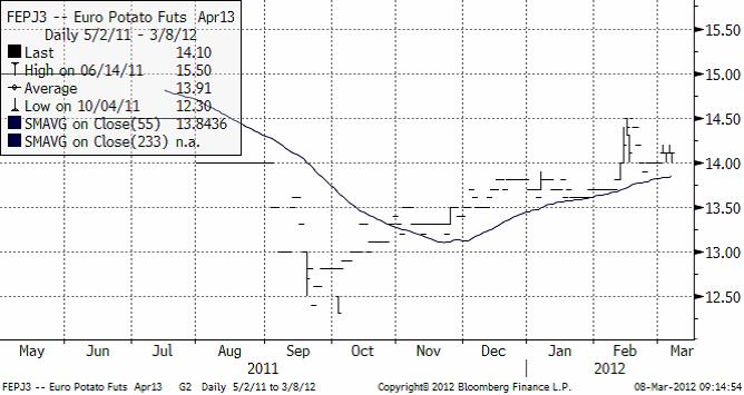 Potatispris - Teknisk analys den 8 mars 2012