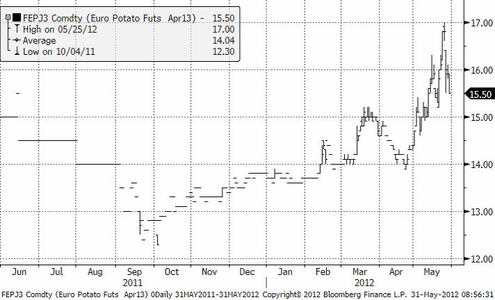 Potatispriset för leverans nästa år