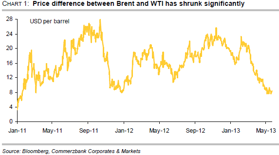 Price difference between WTI and Brent oil price