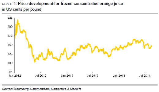 Price development for frozen concentrated orange juice