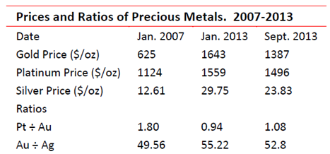 Prices and ratios of precious metals 2007 - 2013