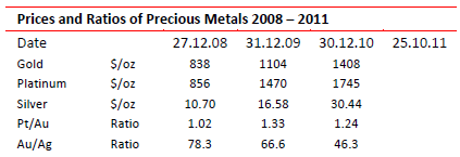 Prices and ratios of precious metals, 2008 - 2011