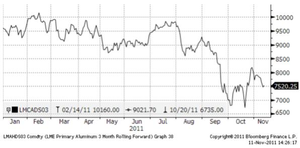 Graf över priset på aluminium