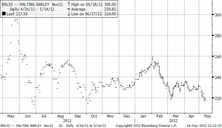 Pris graf - Malting barley nov12
