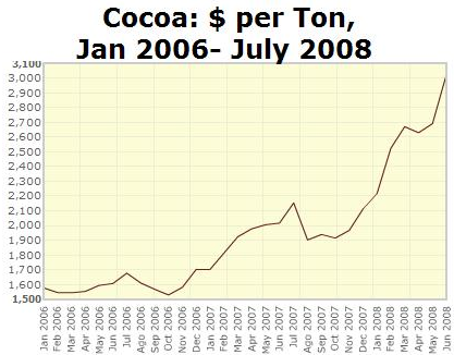 Pris på råvaran kakao per ton