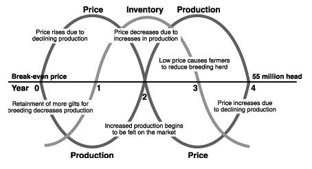 Pris, lager, tillgång och efterfrågan på fläskkött