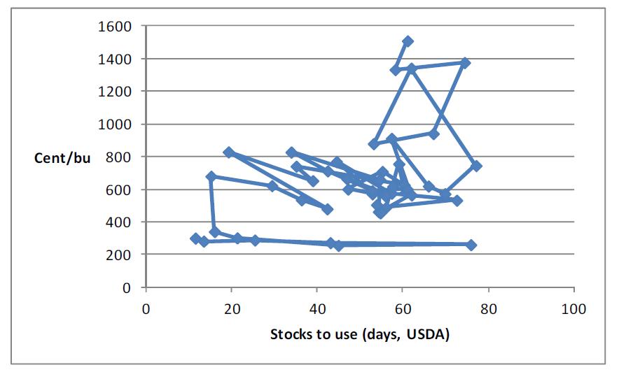 Relationen mellan pris och lager för sojabönor