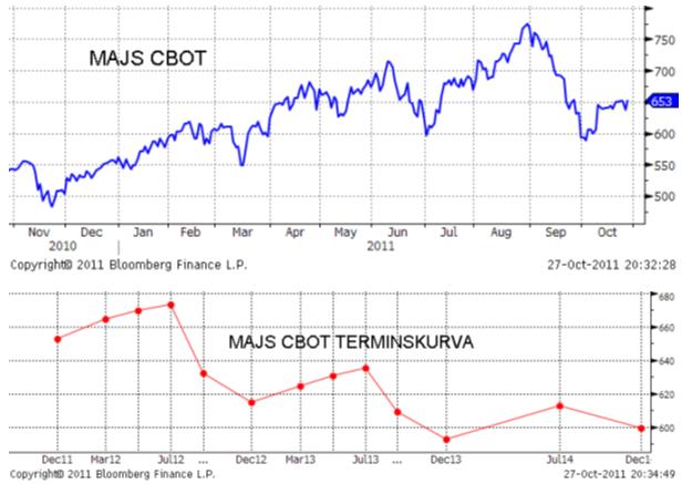 Pris på majs - CBOT och Matif - Diagram på terminskurvapris