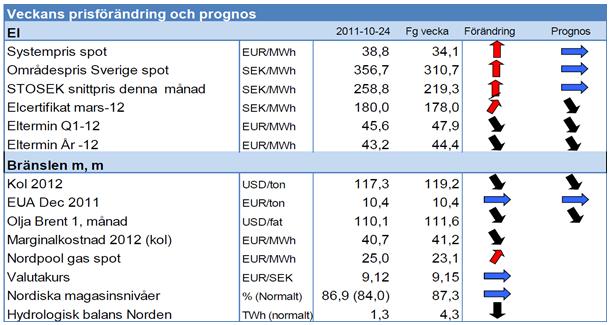 Priser och prognoser för el och energi