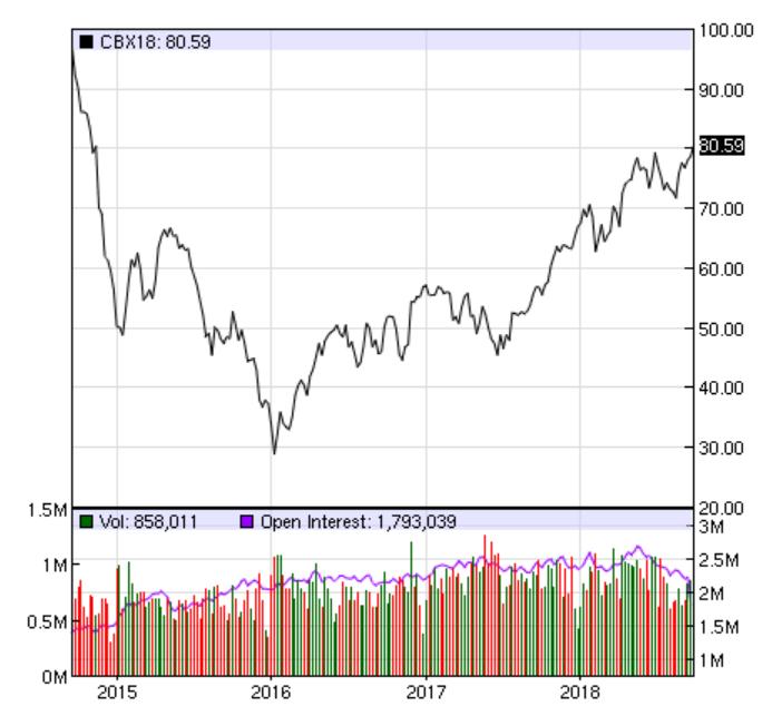 Pris på olja under 4 år