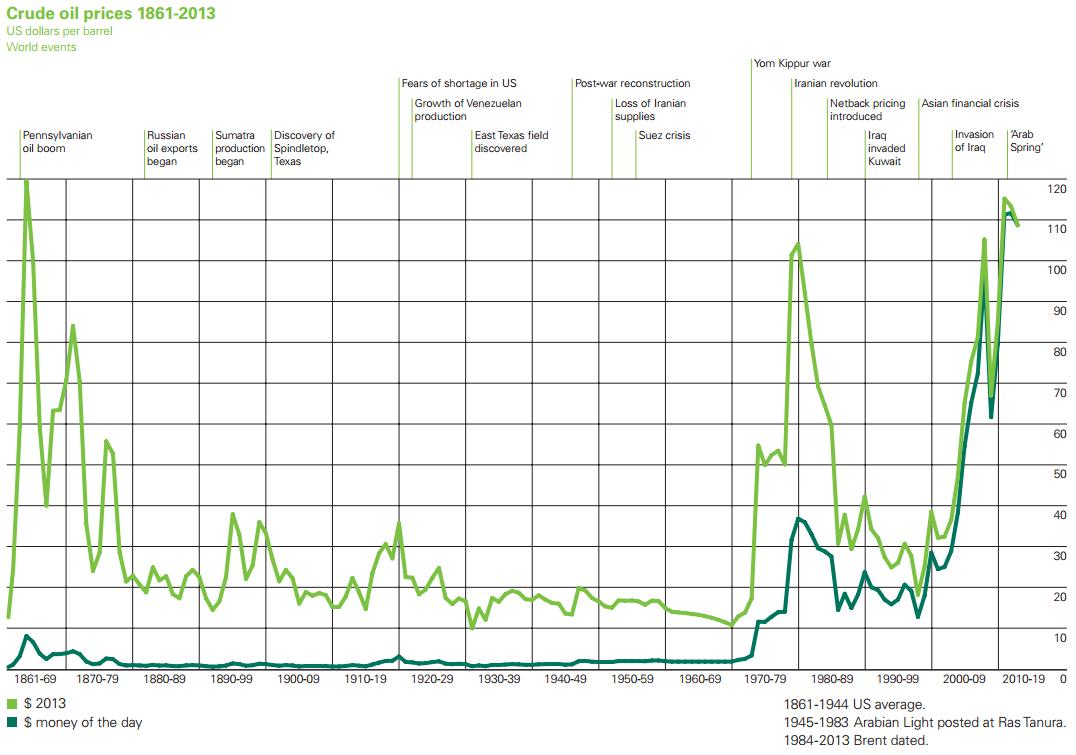 Oljans prisutveckling år 1861 till 2013