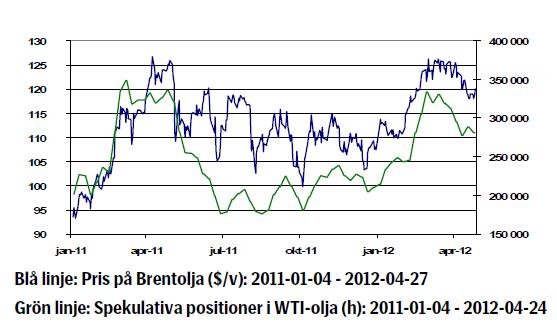 Pris på brentolja 2011-01-04 till 2012-04-27