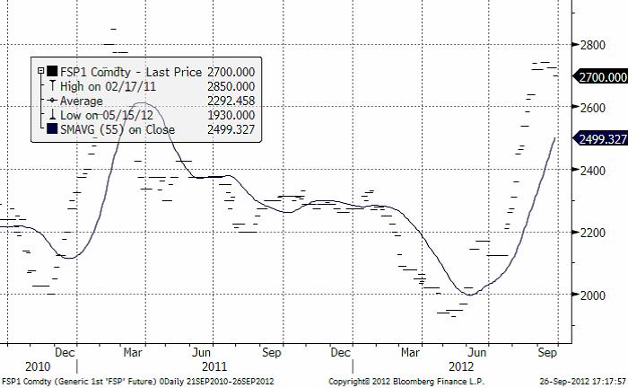 Priset på mjölkpulver i Nordeuropa