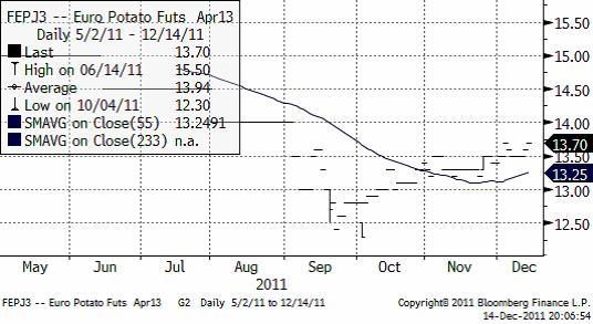 Pris på potatis för leverans i april 2013 - Diagram