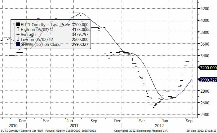 Priset på smör har stigit i veckan