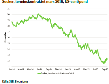 Socker, terminskontraktet mars 2016, US-cent/pund