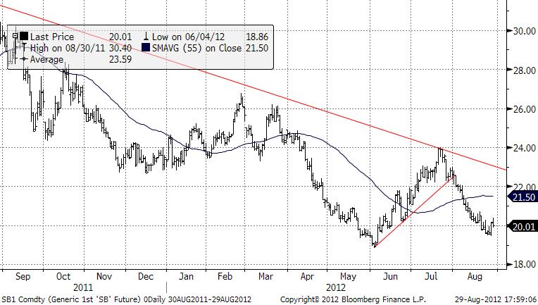 Utveckling över pris på socker - Trend framåt oklar