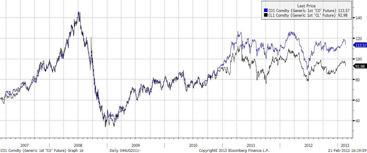 Pris på olja - WTI versus Brent år 2007 till 2013