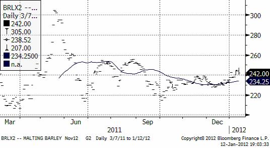 Priser på malkornsmarknaden - Diagram