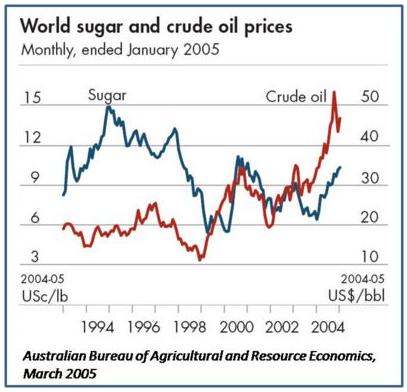 Världsmarknadspriser på råvarorna socker och olja