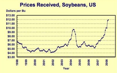 Prisutveckling på soja i USA enligt råvarubörsen