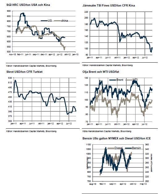 Priser på stål, järnmalm, skrot, olja och bensin