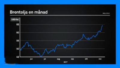 Saudisk maktkonsolidering driver oljepriset uppåt