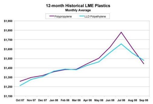 Diagram över priset på plast
