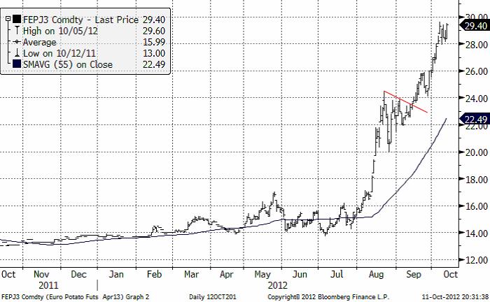 Priset på potatis har stabiliserat sig