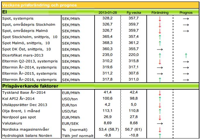 Prisförändring och prognos på elpriset - 28 januari 2013